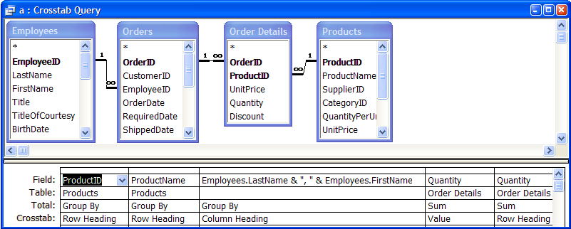 crosstab query example: products by employees